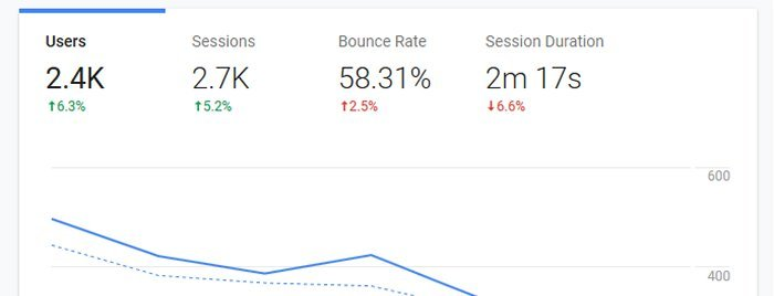 Should You Be Concerned About Your Website's High Bounce Rate?